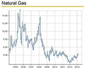 PMO_Natural-Gas_280