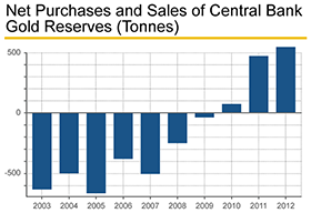PMO_Net-Purchases-Sales-Gold-Central-Bank_280