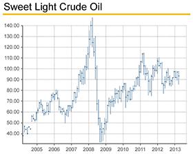 PMO_Sweet-Light-Crude-Oil_280