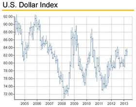 PMO_US-Dollar-Index_280