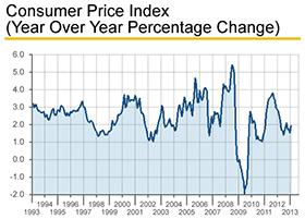 CPI-Chart-280