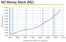 M2MoneySupplyChart_280