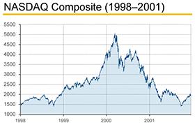 NASDAQ-Chart-280