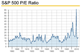 S&P-500-PE-Ratio-280