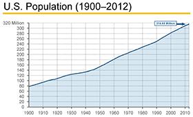 US-Population_280